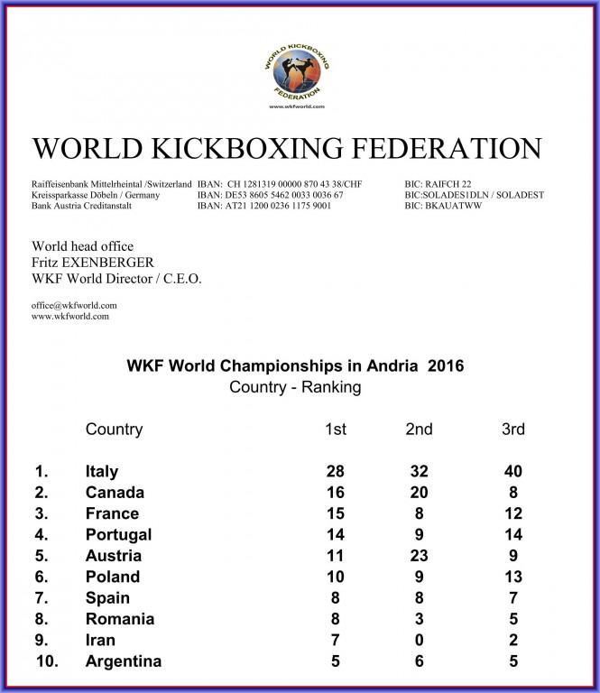 2016-11-07_wkf_wm_andria_nationen_ranking_top-ten